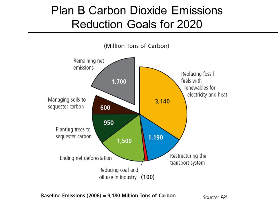Plan B Carbon Dioxide Emissions Reduction Goals for 2020
