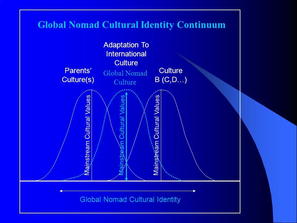 Parents' Culture(s) Culture B (C,D…) Adaptation To International Culture Global Nomad Cultural Identity Continuum Global Nomad Culture Global Nomad Cu
