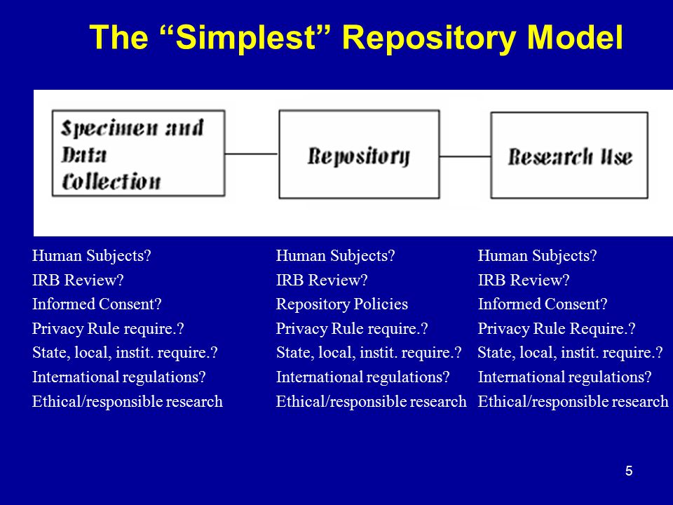"5 The ""Simplest"" Repository Model Human Subjects?Human Subjects?Human Subjects? IRB Review?IRB Review?IRB Review? Informed Consent?Repository Policies"