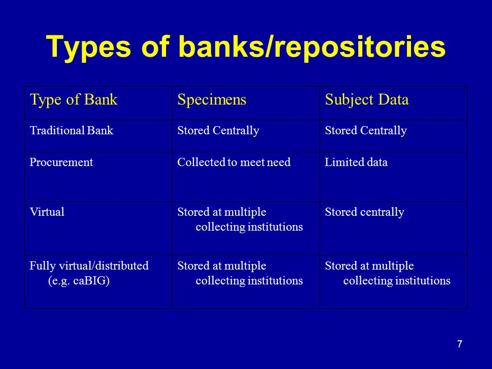 7 Types of banks/repositories Type of BankSpecimensSubject Data Traditional BankStored Centrally ProcurementCollected to meet needLimited data Virtual