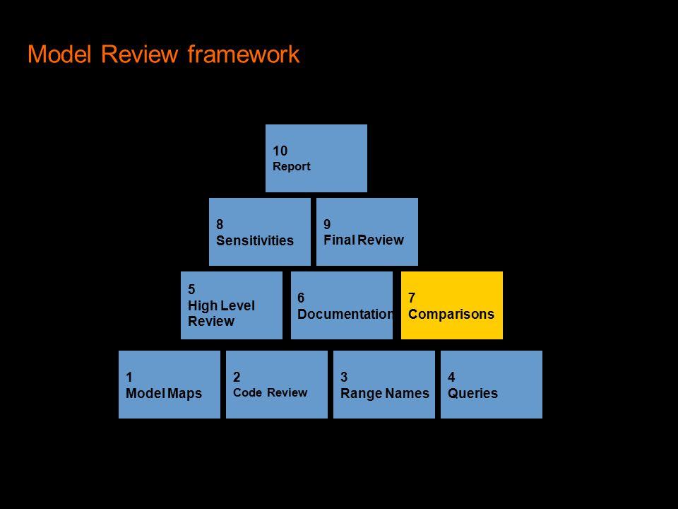 Model Review framework 2 Code Review 1 Model Maps 4 Queries 3 Range Names 5 High Level Review 10 Report 9 Final Review 8 Sensitivities 7 Comparisons 6 Documentation