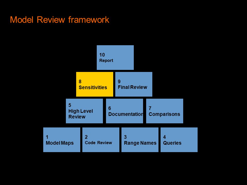 Model Review framework 2 Code Review 1 Model Maps 4 Queries 3 Range Names 5 High Level Review 10 Report 9 Final Review 8 Sensitivities 7 Comparisons 6 Documentation