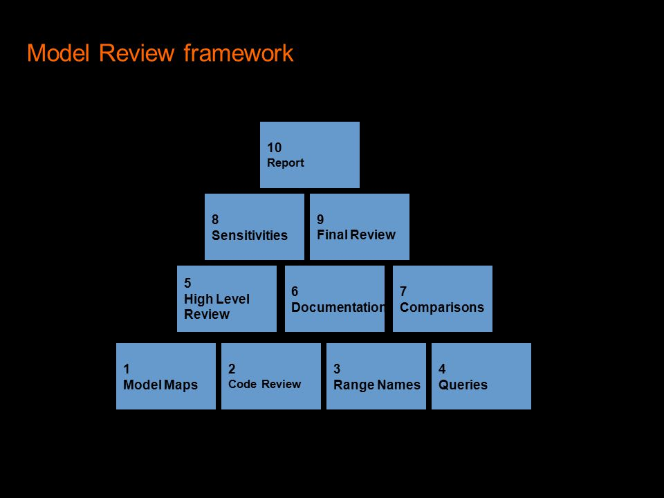 High Level Review Some High Level Checks –The Balance Sheet balances –Retained Earnings flow from P&L to BS –Capex causes cash outflow –Fixed Assets don't depreciate below zero –Increase in Credit Sales impacts Trade Debtors –Is effective tax rate reasonable.