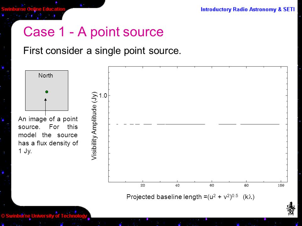 First consider a single point source. Case 1 - A point source An image of a point source. For this model the source has a flux density of 1 Jy. North