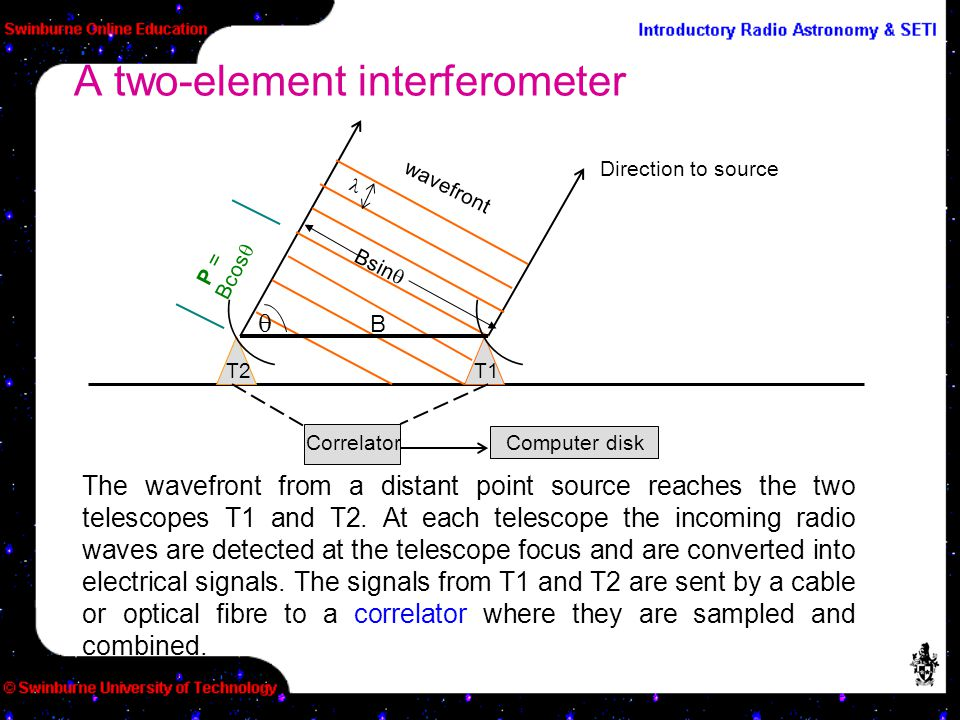 A two-element interferometer wavefront Correlator B Bcos  T2T1 Direction to source  Computer disk P = The wavefront from a distant point source reac