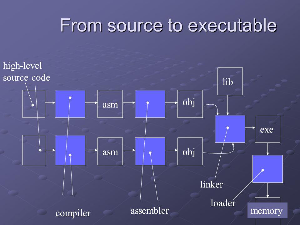 From source to executable compiler assembler linker loader memory exe obj lib asm high-level source code