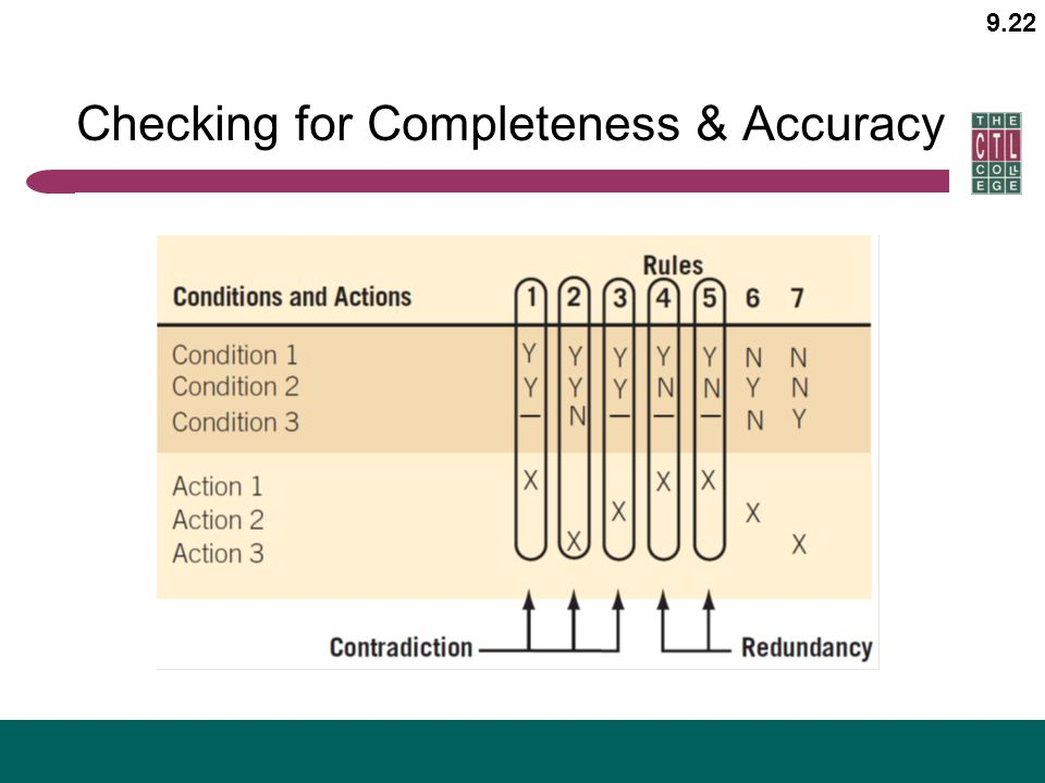 9.22 Checking for Completeness & Accuracy