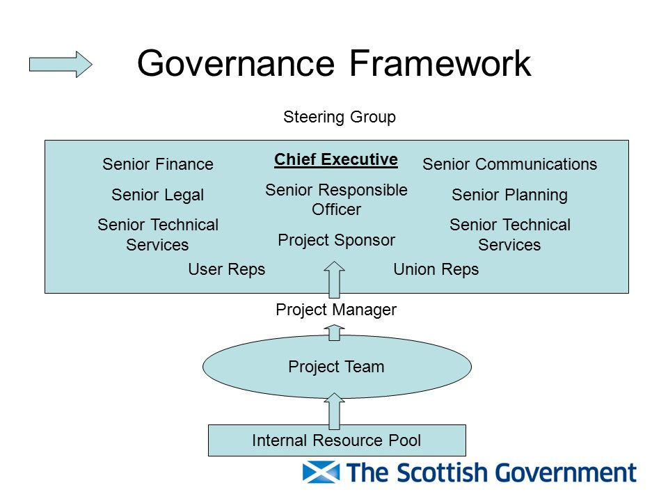 Governance Framework Project Team Internal Resource Pool Chief Executive Senior Responsible Officer Project Sponsor Project Manager Senior Finance Senior Legal Senior Technical Services Senior Communications Senior Planning Senior Technical Services User Reps Union Reps Steering Group