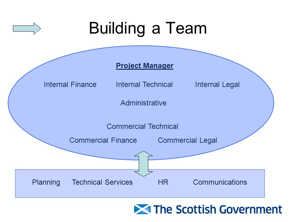 Building a Team Project Manager Internal TechnicalInternal FinanceInternal Legal Commercial Technical Commercial FinanceCommercial Legal PlanningTechnical ServicesHR Administrative Communications