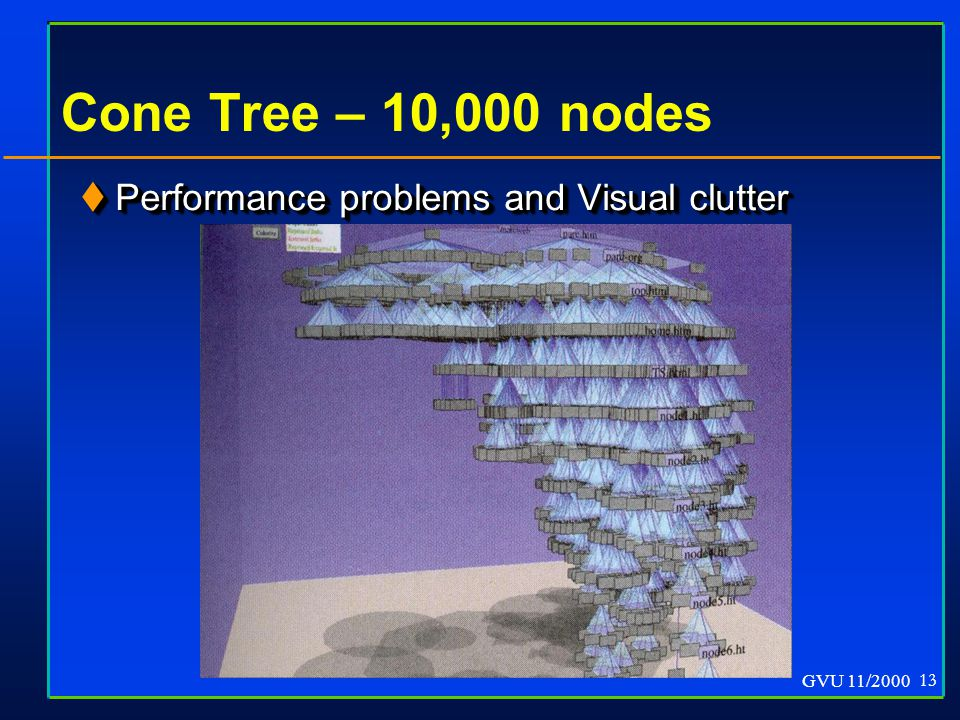 GVU 11/2000 13 Cone Tree – 10,000 nodes  Performance problems and Visual clutter