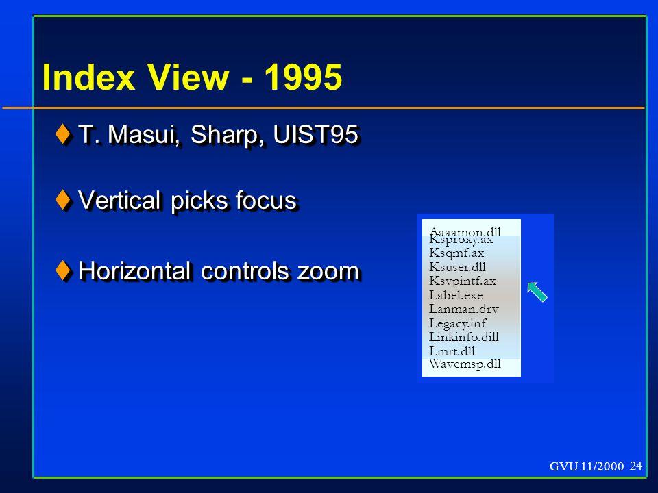 GVU 11/2000 24 Aaaamon.dll Edb500.dll Label.exe Oakley.dll Tapi.dll Wavemsp.dll Index View - 1995  T.