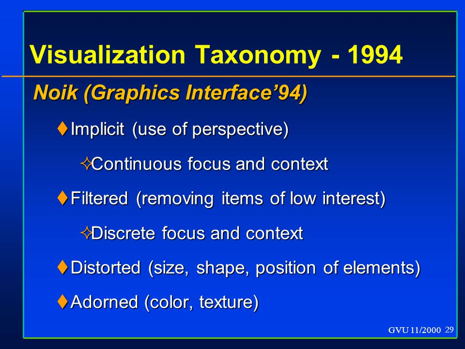 GVU 11/2000 29 Visualization Taxonomy - 1994 Noik (Graphics Interface'94)  Implicit (use of perspective)  Continuous focus and context  Filtered (removing items of low interest)  Discrete focus and context  Distorted (size, shape, position of elements)  Adorned (color, texture) Noik (Graphics Interface'94)  Implicit (use of perspective)  Continuous focus and context  Filtered (removing items of low interest)  Discrete focus and context  Distorted (size, shape, position of elements)  Adorned (color, texture)