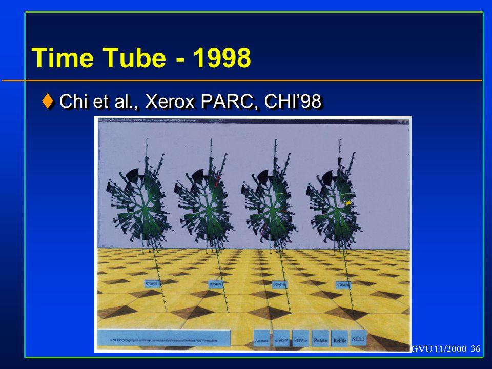 GVU 11/2000 36 Time Tube - 1998  Chi et al., Xerox PARC, CHI'98