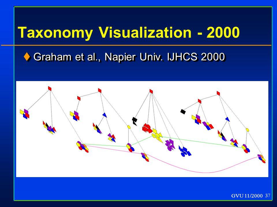 GVU 11/2000 37 Taxonomy Visualization - 2000  Graham et al., Napier Univ. IJHCS 2000