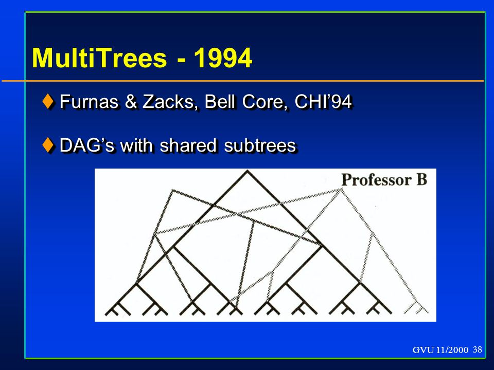 GVU 11/2000 38 MultiTrees - 1994  Furnas & Zacks, Bell Core, CHI'94  DAG's with shared subtrees  Furnas & Zacks, Bell Core, CHI'94  DAG's with shared subtrees
