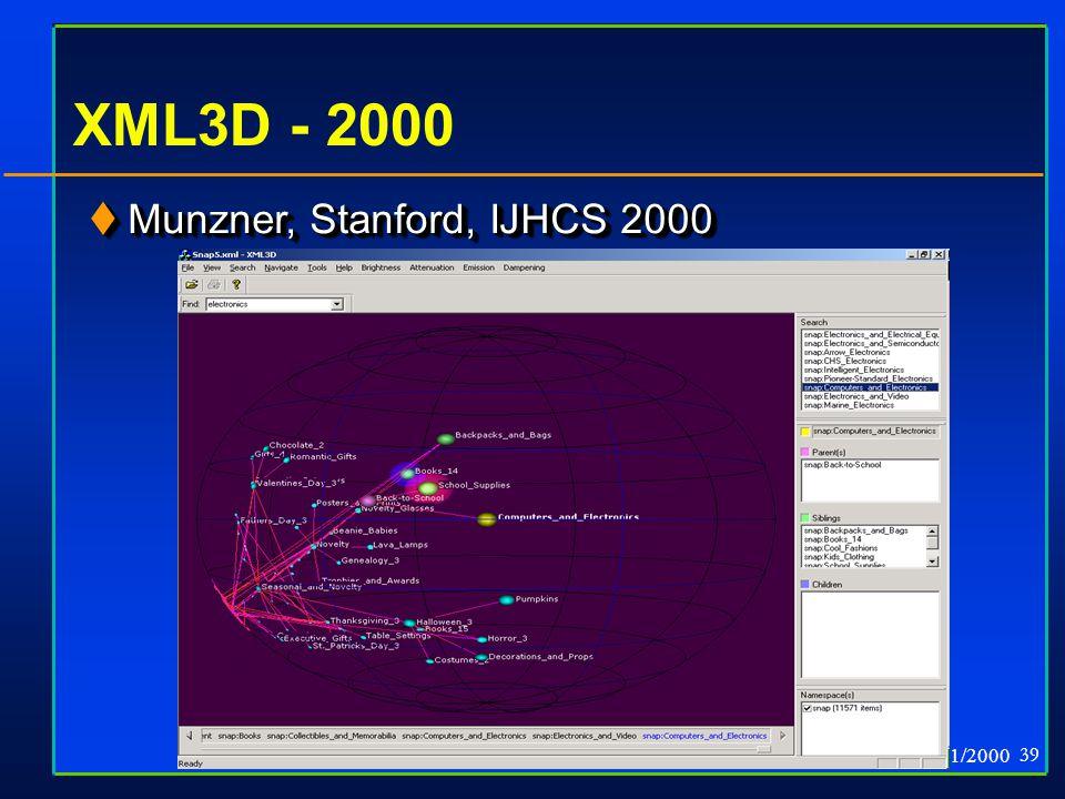 GVU 11/2000 39 XML3D - 2000  Munzner, Stanford, IJHCS 2000