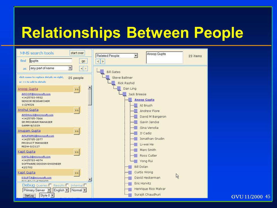 GVU 11/2000 45 Relationships Between People