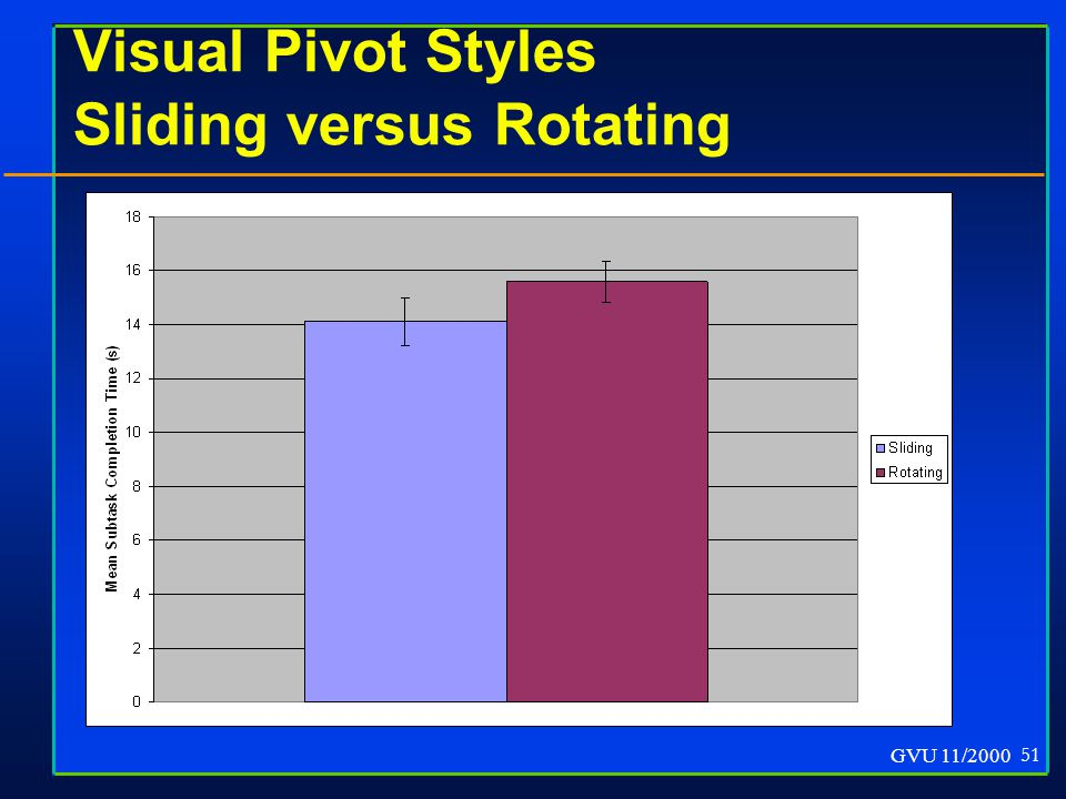 GVU 11/2000 51 Visual Pivot Styles Sliding versus Rotating