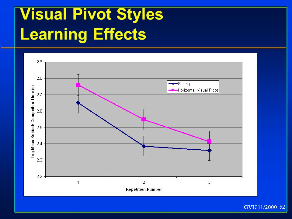 GVU 11/2000 52 Visual Pivot Styles Learning Effects