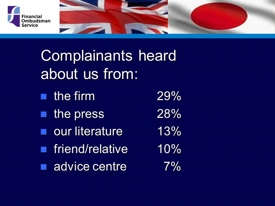Complainants heard about us from: the firm 29% the firm 29% the press 28% the press 28% our literature 13% our literature 13% friend/relative 10% friend/relative 10% advice centre 7% advice centre 7%