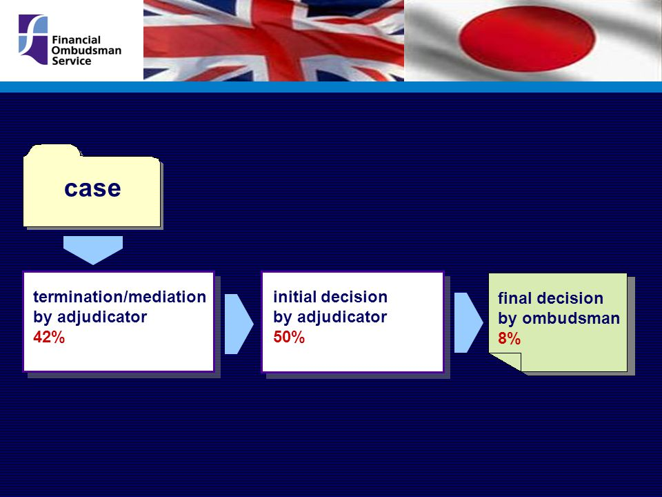 final decision by ombudsman 8% termination/mediation by adjudicator 42% initial decision by adjudicator 50% case