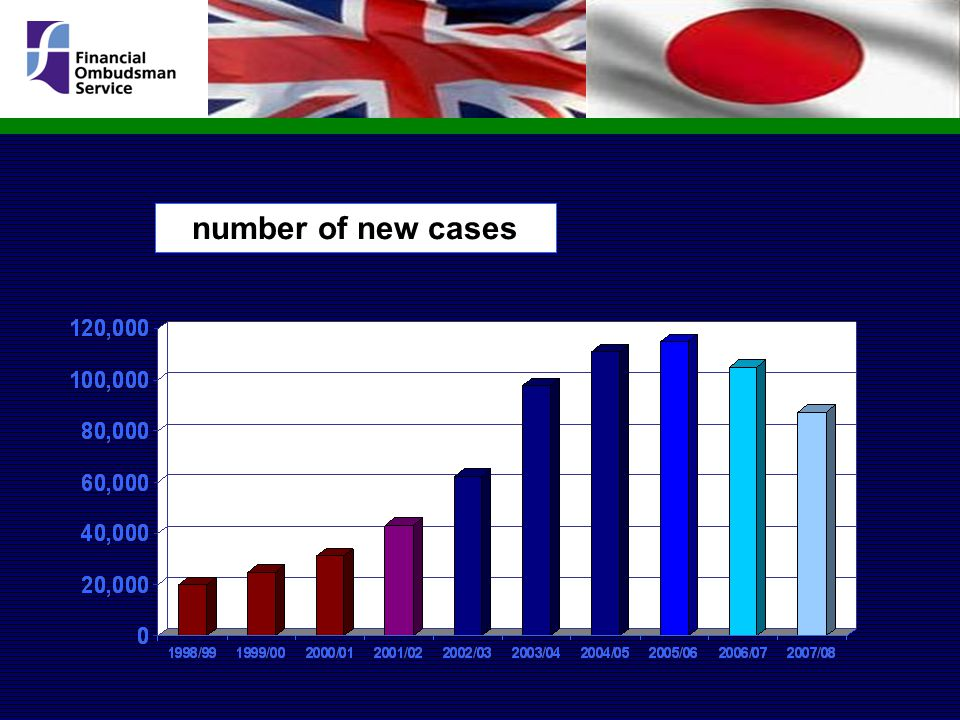 number of new cases