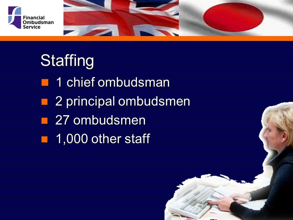 Staffing 1 chief ombudsman 1 chief ombudsman 2 principal ombudsmen 2 principal ombudsmen 27 ombudsmen 27 ombudsmen 1,000 other staff 1,000 other staff