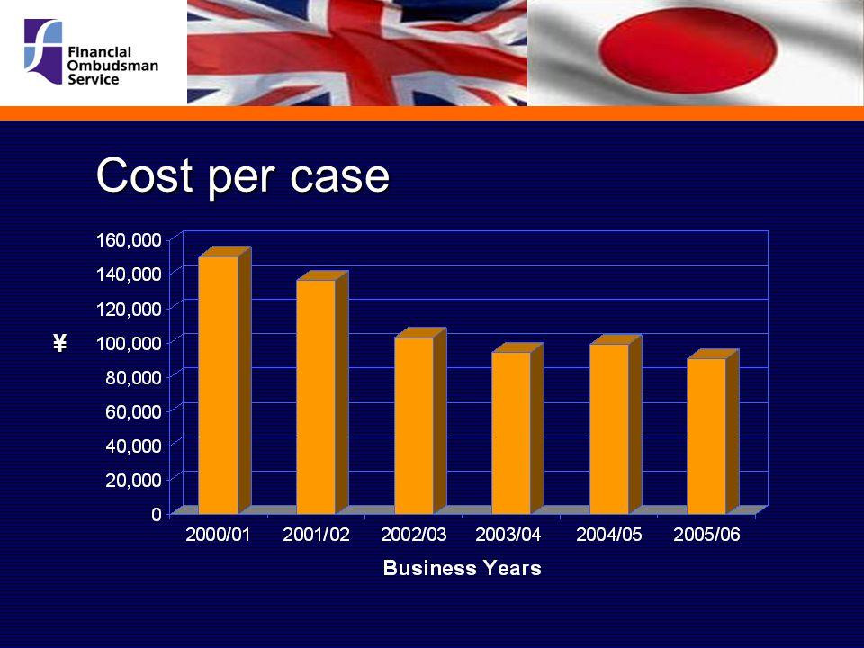 ¥ Cost per case