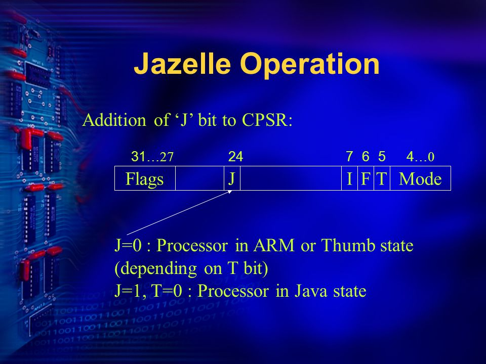 Jazelle Operation Addition of 'J' bit to CPSR: FlagsIFTModeJ 31…27244…0765 J=0 : Processor in ARM or Thumb state (depending on T bit) J=1, T=0 : Processor in Java state
