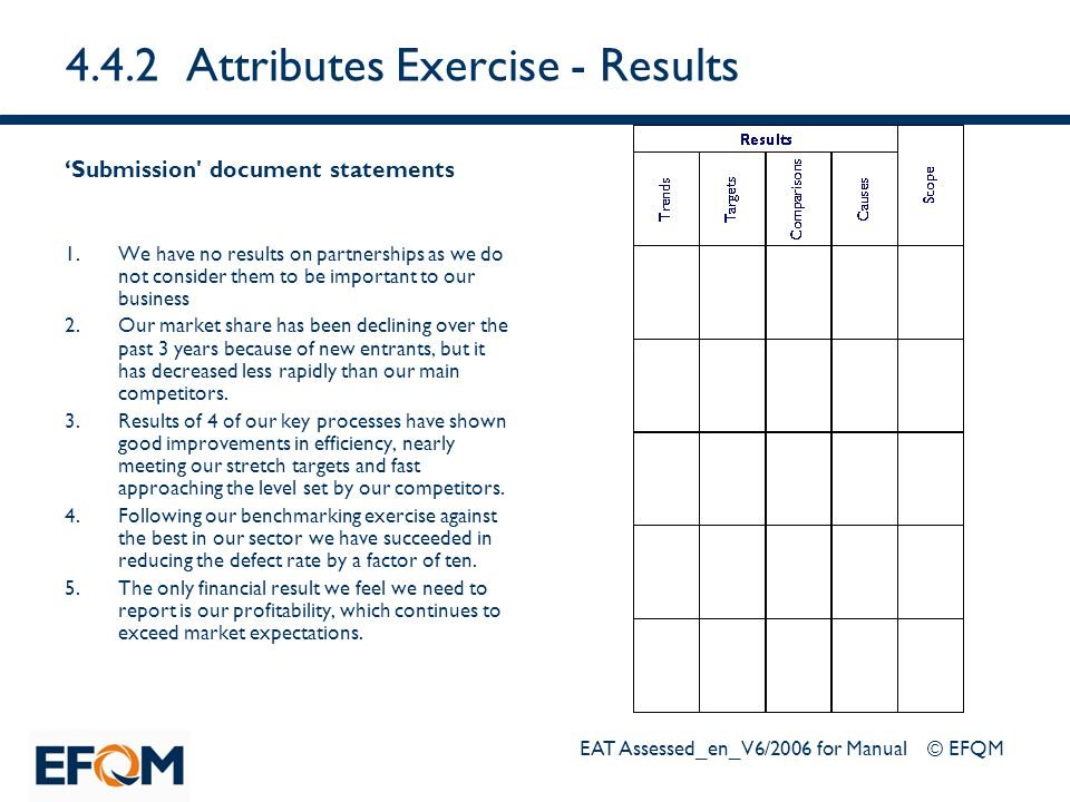 EAT Assessed_en_V6/2006 for Manual © EFQM 4.4.2 Attributes Exercise - Results 'Submission' document statements 1.We have no results on partnerships as
