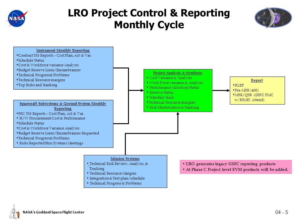 04 - 5 NASA's Goddard Space Flight Center LRO Project Control & Reporting Monthly Cycle Instrument Monthly Reporting Contract 533 Reports – Cost Plan, Act & Var.