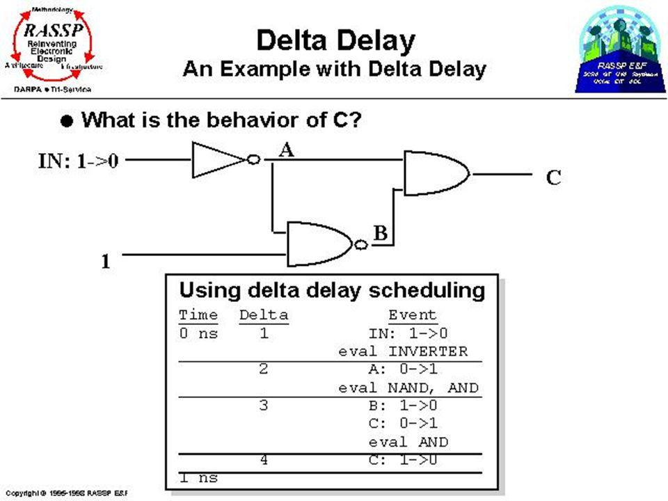 CWRU EECS 318 Delta Delay: Example using scheduling