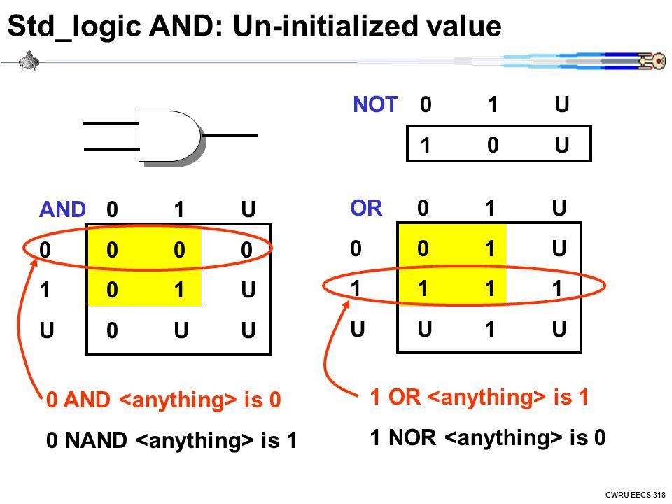 CWRU EECS 318 Std_logic AND: Un-initialized value AND01U 0000 101U U0UU OR01U 001U 1111 UU1U 0 AND is 0 0 NAND is 1 1 OR is 1 1 NOR is 0 NOT01U 10U