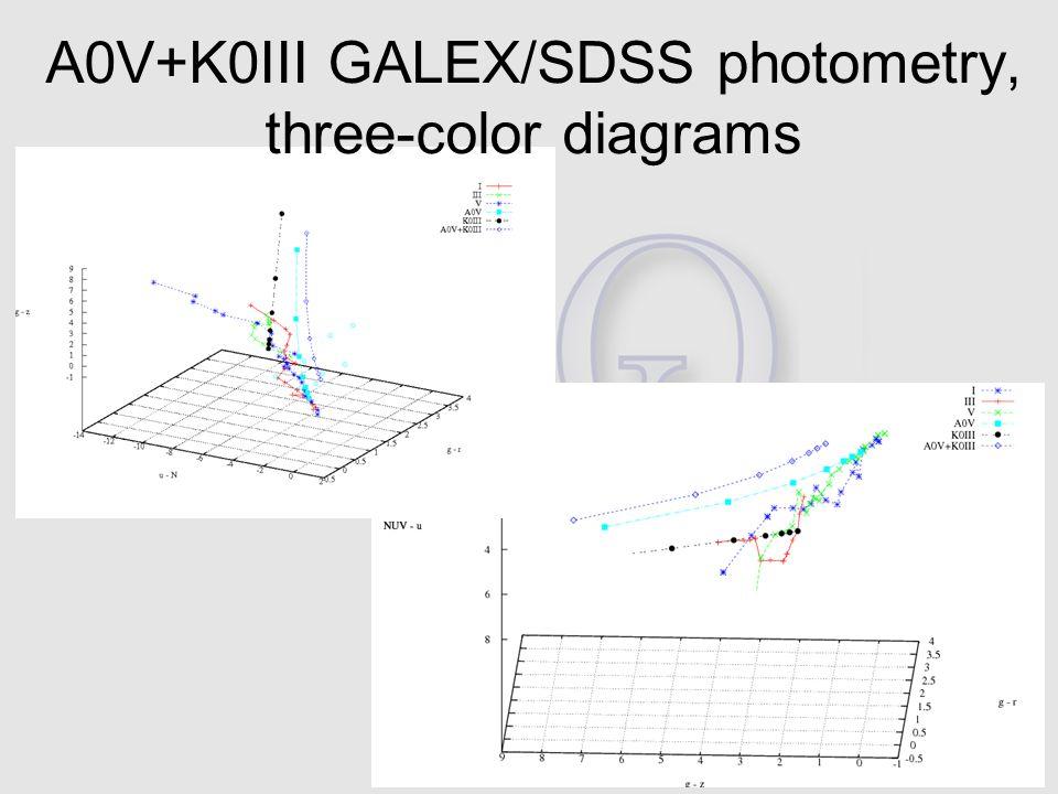 JENAM-2011, SpS3 A0V+K0III GALEX/SDSS photometry, three-color diagrams