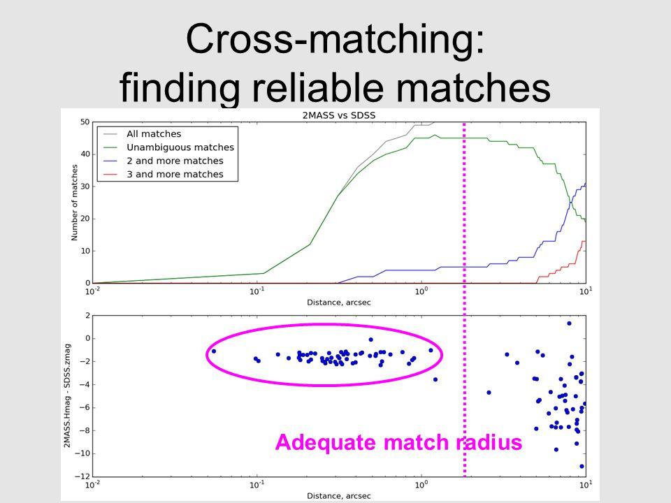 JENAM-2011, SpS3 Cross-matching: finding reliable matches Adequate match radius