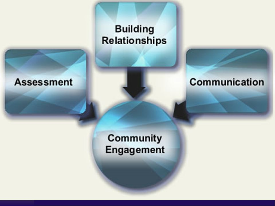  Build communities that share a common purpose of place-based protection and revitalization.