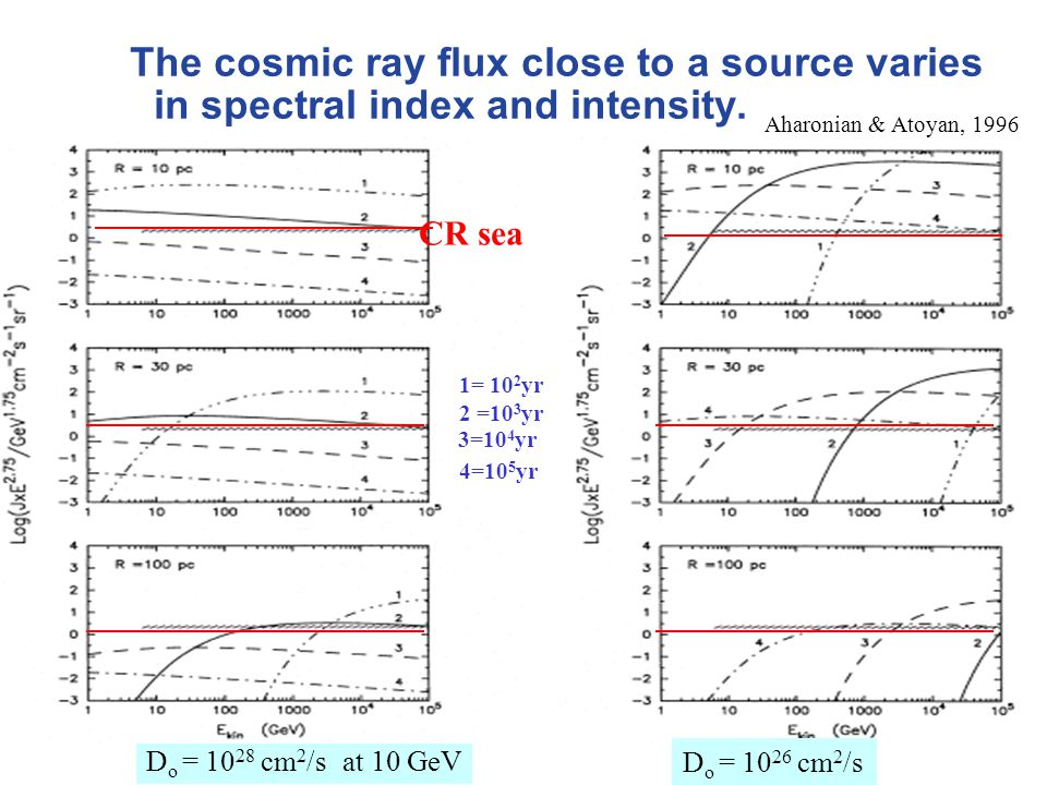 The cosmic ray flux close to a source varies in spectral index and intensity.