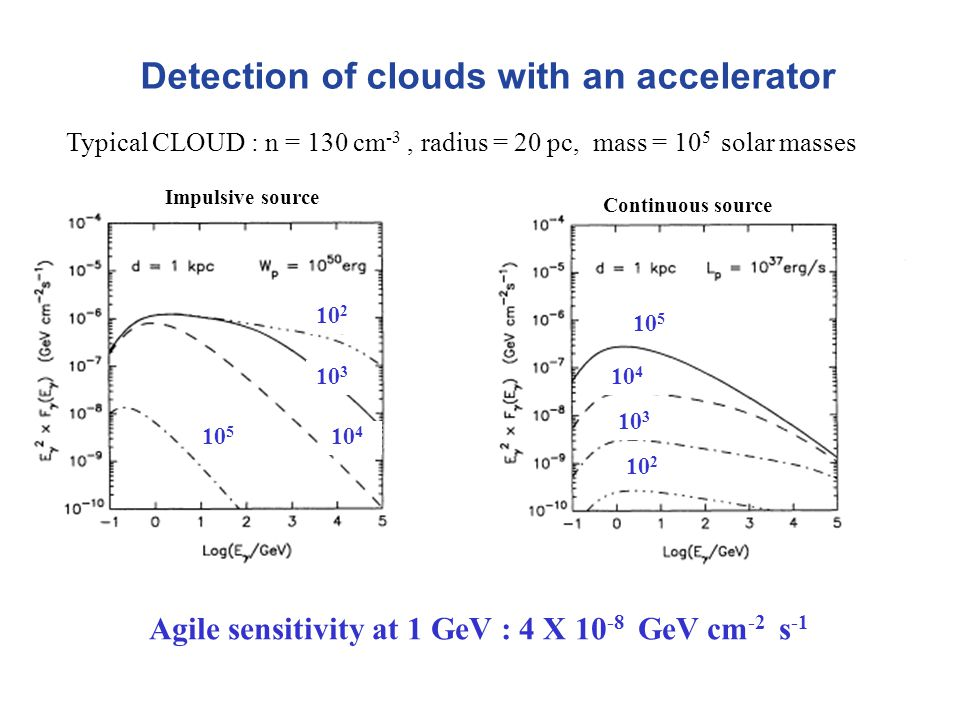 Detection of clouds with an accelerator Impulsive source Continuous source Agile sensitivity at 1 GeV : 4 X 10 -8 GeV cm -2 s -1 10 2 10 3 10 4 10 5 10 2 10 3 10 4 10 5 Typical CLOUD : n = 130 cm -3, radius = 20 pc, mass = 10 5 solar masses