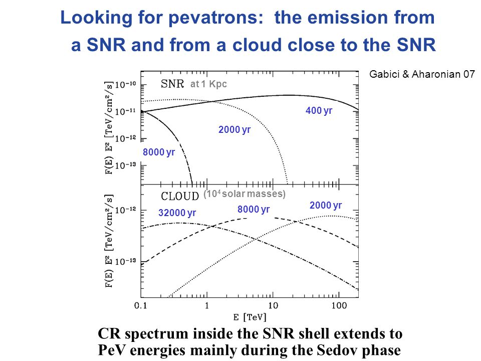 Looking for pevatrons: the emission from a SNR and from a cloud close to the SNR Gabici & Aharonian 07 400 yr 2000 yr 8000 yr 32000 yr (10 4 solar masses)‏ at 1 Kpc 8000 yr 2000 yr CR spectrum inside the SNR shell extends to PeV energies mainly during the Sedov phase