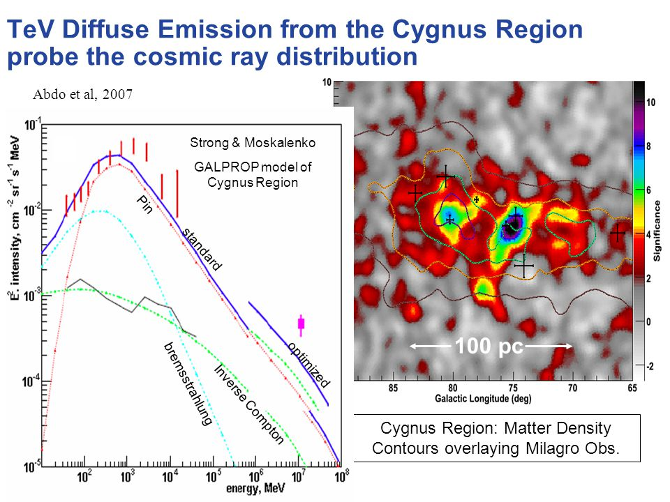 TeV Diffuse Emission from the Cygnus Region probe the cosmic ray distribution Cygnus Region: Matter Density Contours overlaying Milagro Obs.