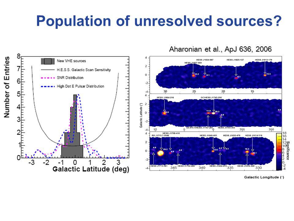 Population of unresolved sources Aharonian et al., ApJ 636, 2006 Aharonian et al., ApJ 636, 2006