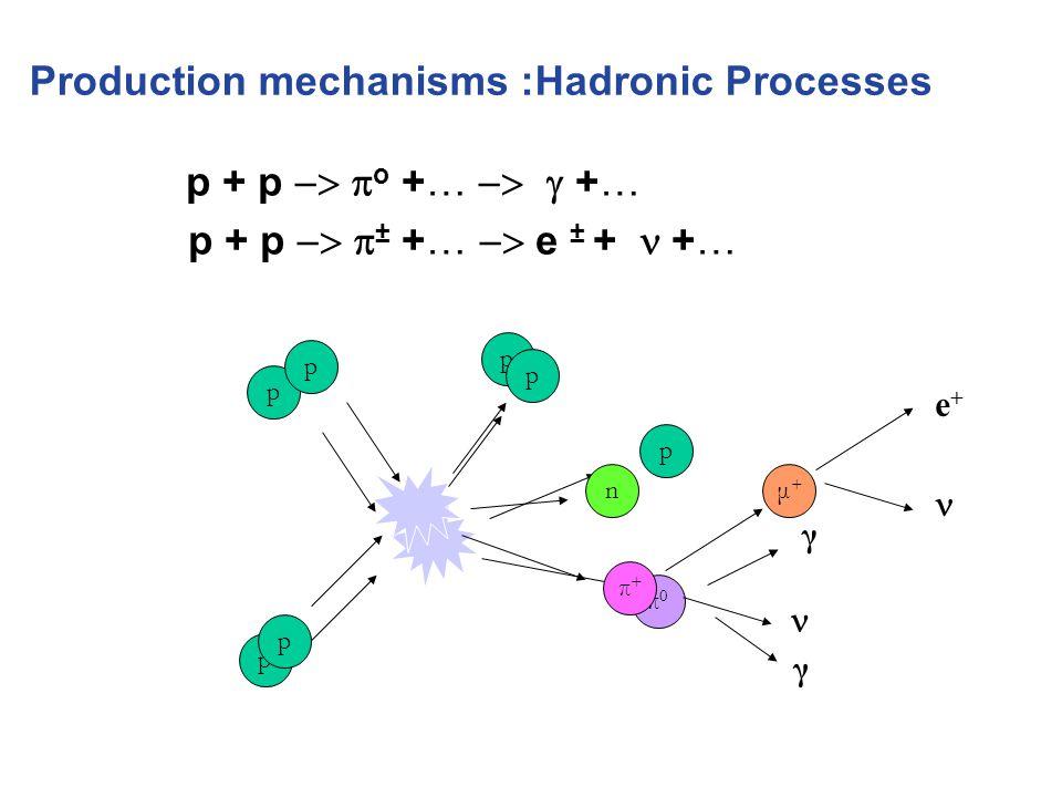 p + p  o +…   +… p + p  ± +…  e ± +  +… Production mechanisms :Hadronic Processes p p p p π0π0 γ γ p p n p π+π+ μ+μ+ e+e+