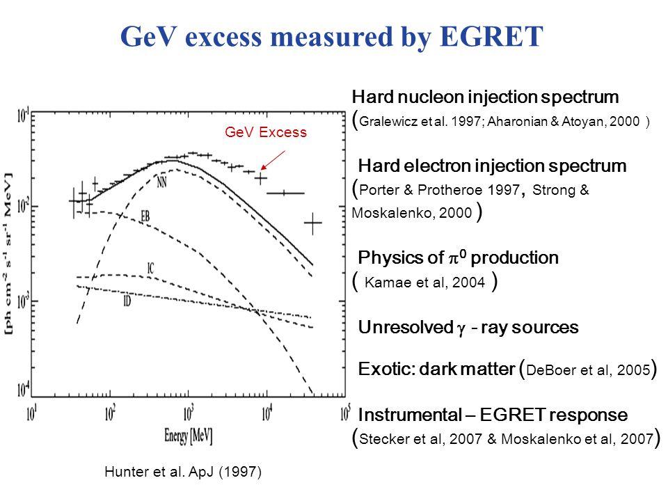 Hunter et al. ApJ (1997) GeV Excess Hard nucleon injection spectrum ( Gralewicz et al.