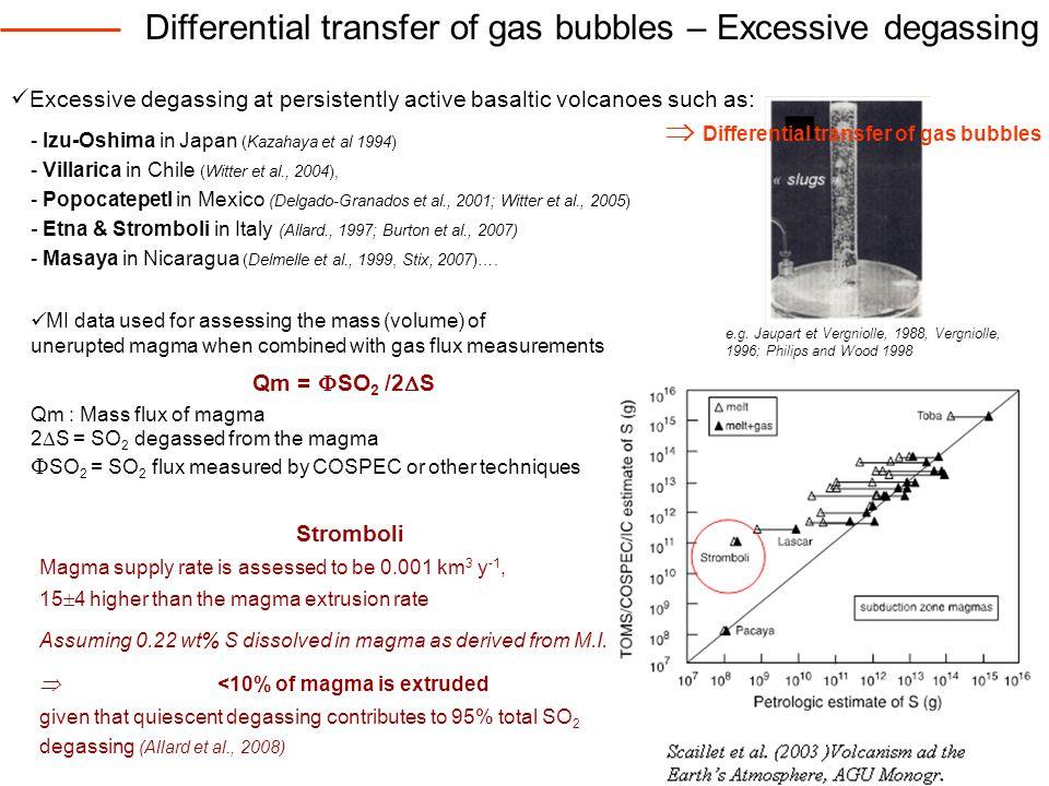 Differential transfer of gas bubbles – Excessive degassing - Izu-Oshima in Japan (Kazahaya et al 1994) - Villarica in Chile (Witter et al., 2004), - Popocatepetl in Mexico (Delgado-Granados et al., 2001; Witter et al., 2005) - Etna & Stromboli in Italy (Allard., 1997; Burton et al., 2007) - Masaya in Nicaragua (Delmelle et al., 1999, Stix, 2007)….