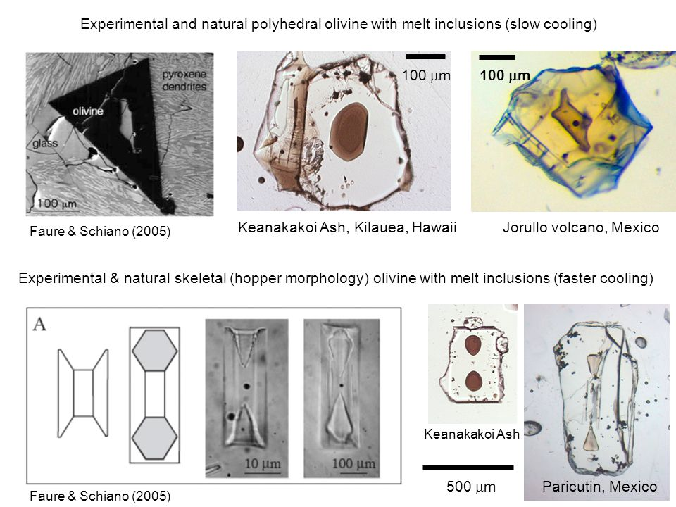 100  m Experimental and natural polyhedral olivine with melt inclusions (slow cooling) Keanakakoi Ash, Kilauea, Hawaii Faure & Schiano (2005) Experimental & natural skeletal (hopper morphology) olivine with melt inclusions (faster cooling) Paricutin, Mexico 500  m Keanakakoi Ash Faure & Schiano (2005) 100  m Jorullo volcano, Mexico