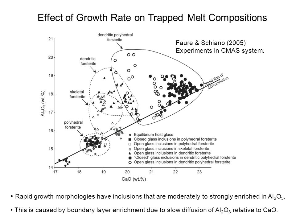 Experiments in CMAS system. Effect of Growth Rate on Trapped Melt Compositions Rapid growth morphologies have inclusions that are moderately to strong