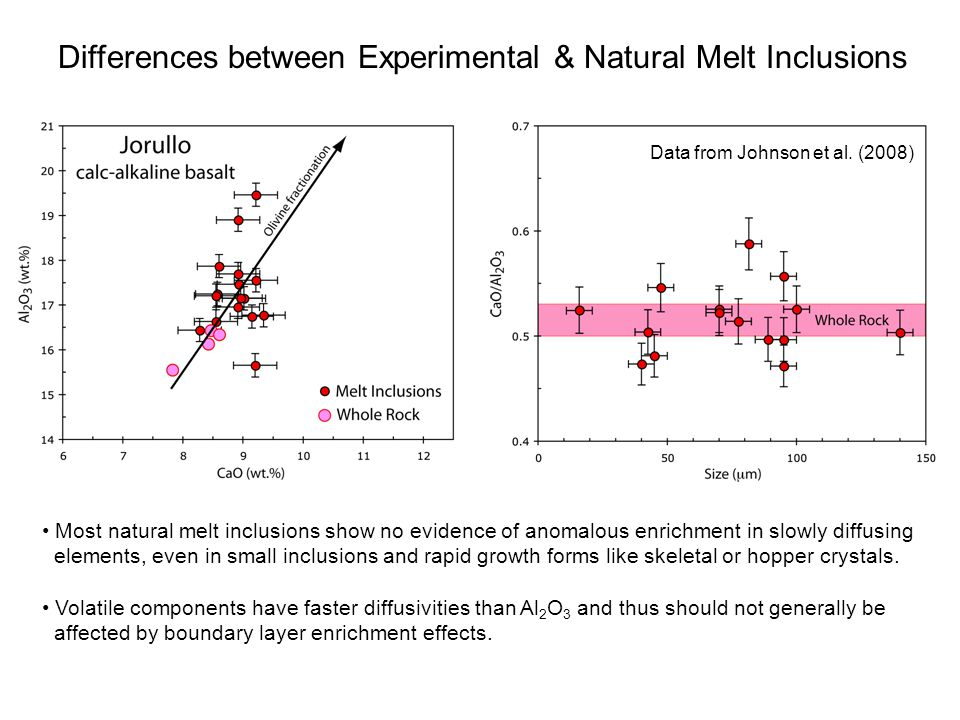 Differences between Experimental & Natural Melt Inclusions Most natural melt inclusions show no evidence of anomalous enrichment in slowly diffusing e