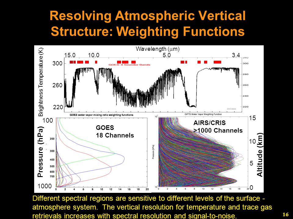 16 Resolving Atmospheric Vertical Structure: Weighting Functions Pressure (hPa) 100 1000 0 10 5 15 Altitude (km) GOES 18 Channels AIRS/CRIS >1000 Channels Wavelength (  m) 5.010.015.03.4 300 260 220 Brightness Temperature (K) Different spectral regions are sensitive to different levels of the surface - atmosphere system.