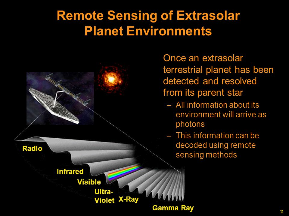 2 Remote Sensing of Extrasolar Planet Environments Radio Infrared Visible Ultra- Violet X-Ray Gamma Ray Once an extrasolar terrestrial planet has been detected and resolved from its parent star –All information about its environment will arrive as photons –This information can be decoded using remote sensing methods