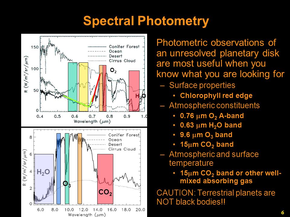 6 Spectral Photometry Photometric observations of an unresolved planetary disk are most useful when you know what you are looking for –Surface properties Chlorophyll red edge –Atmospheric constituents 0.76  m O 2 A-band 0.63  m H 2 O band 9.6  m O 3 band 15  m CO 2 band –Atmospheric and surface temperature 15  m CO 2 band or other well- mixed absorbing gas CAUTION: Terrestrial planets are NOT black bodies!.